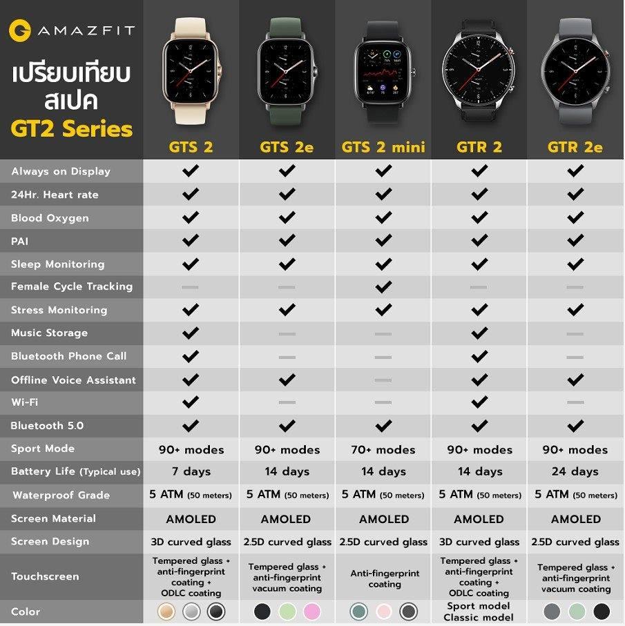 Amazfit GTR 2 Sport Watch 47mm