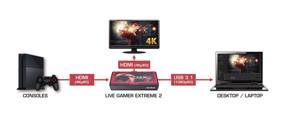 AVerMedia Live Gamer Extreme 2 External Capture Card ราคา