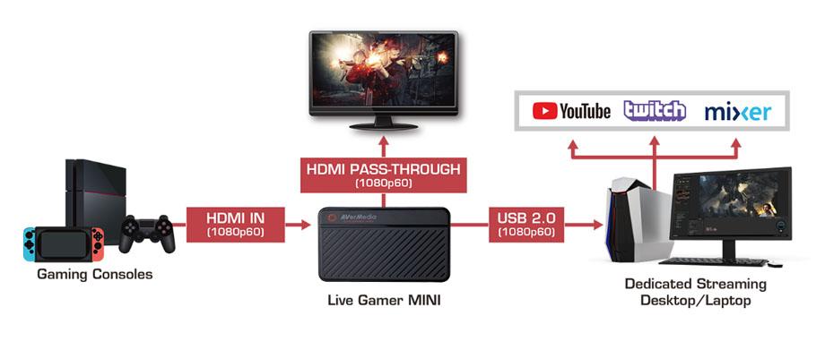 การ์ดจับภาพ AVerMedia Live Gamer Mini External Capture Card ราคา