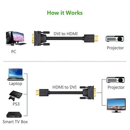 สายแปลง Ugreen HDMI to DVI Cable ราคา