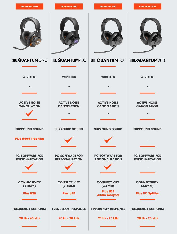 หูฟัง JBL Quantum 300 Headphone สเปค