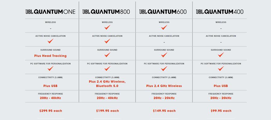 หูฟัง JBL Quantum 600 Headphone สเปค