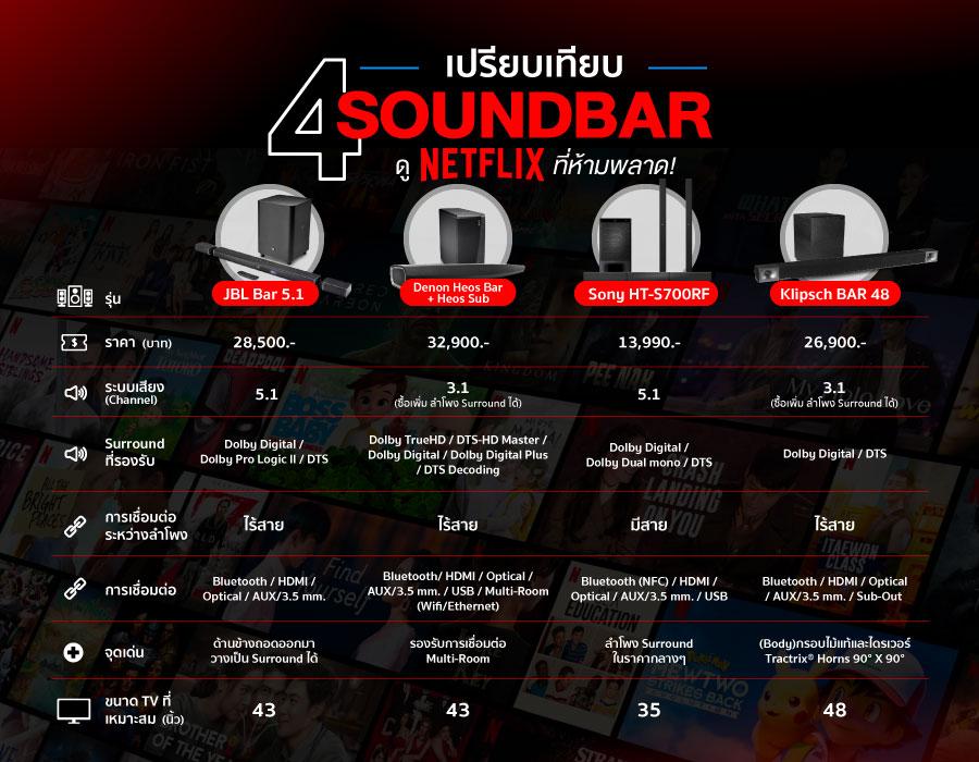 แนะนำ 4 Soundbar ดู Netflix ที่ห้ามพลาด! เปรียบเทียบ
