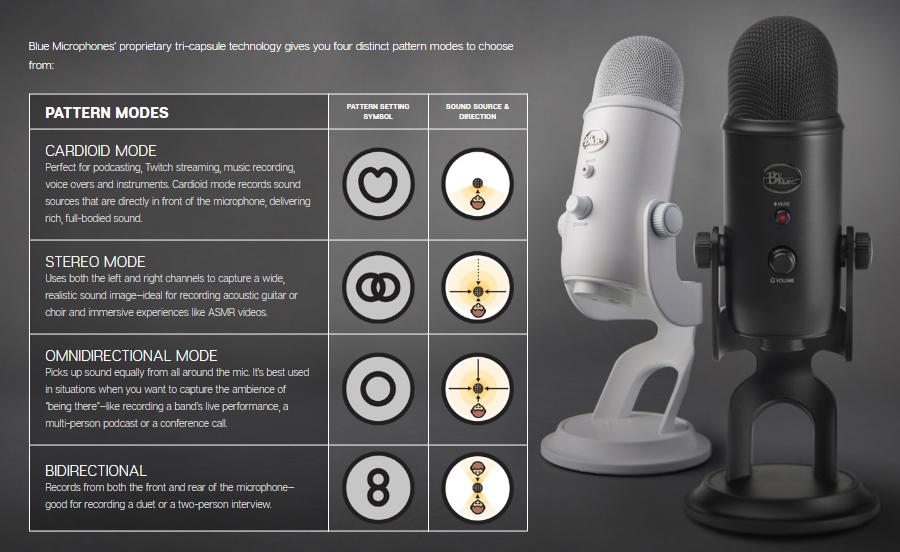 ไมโครโฟน Blue Yeti Studio Microphone รูปแบบการรับเสียง