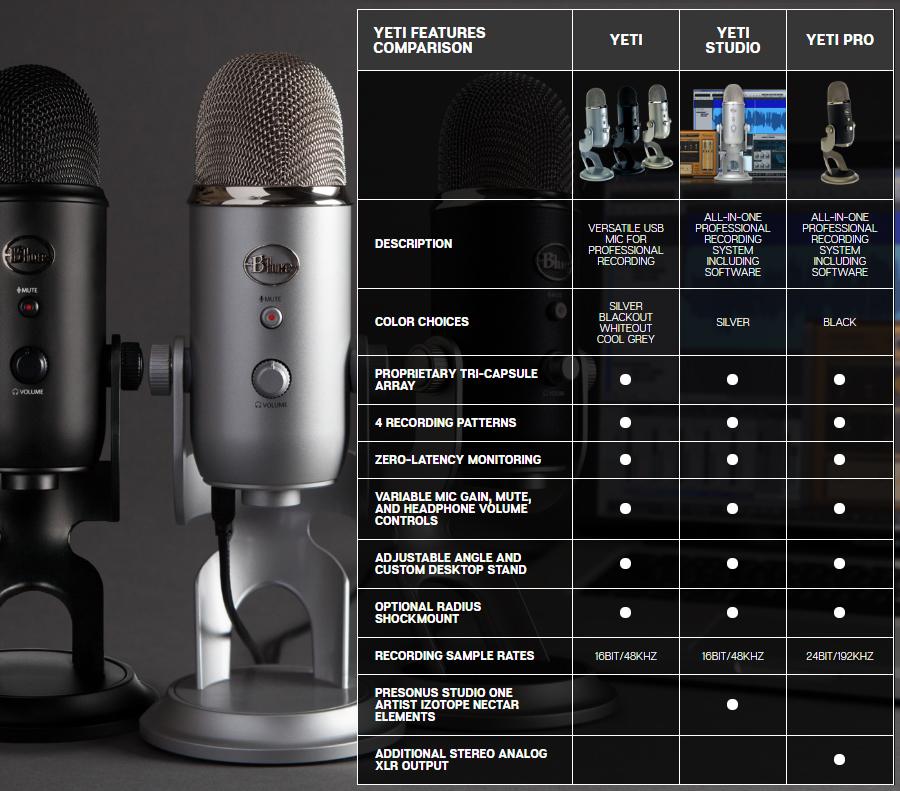 ไมโครโฟน Blue Yeti Studio Microphone สเปค