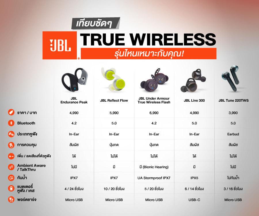 เทียบกันชัดๆ หูฟัง JBL True Wireless รุ่นไหนเหมาะกับคุณ!
