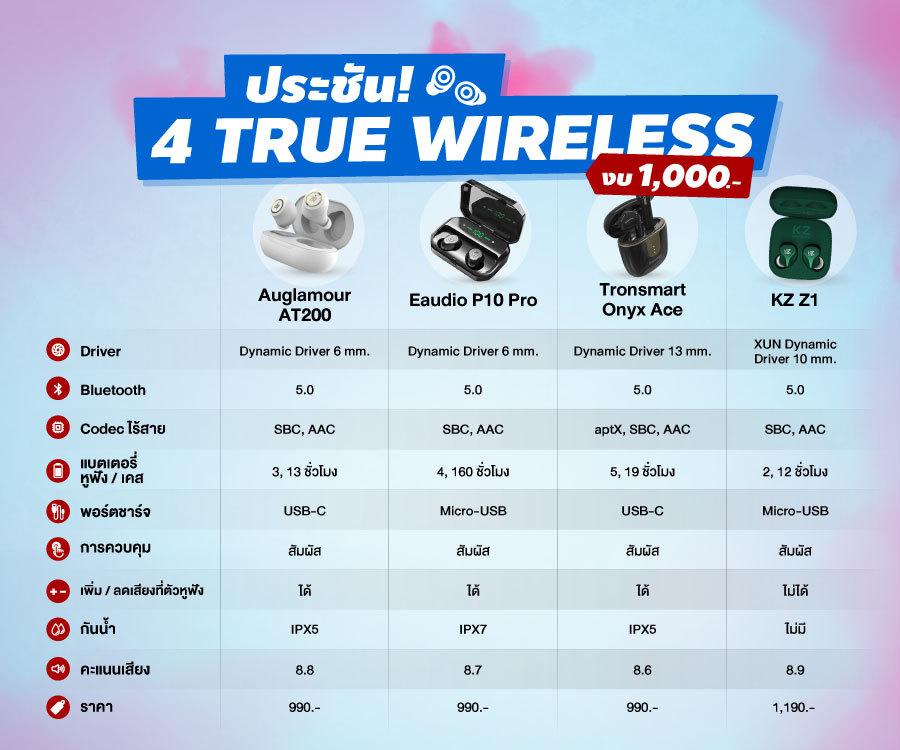 เทียบกันชัดๆ มีงบ 1,000 บาทซื้อหูฟัง True Wireless รุ่นไหนดี?