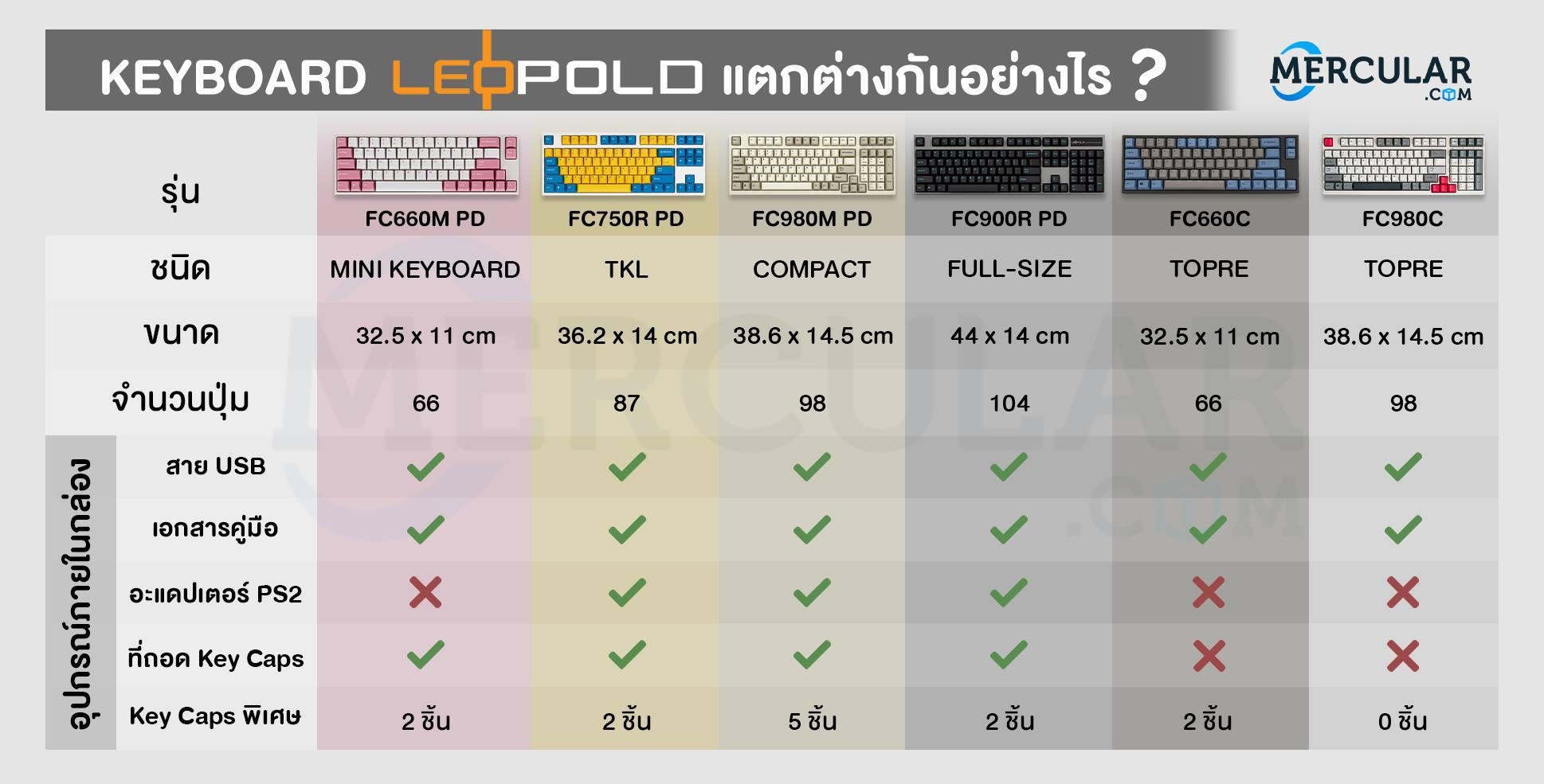 คีย์บอร์ด Leopold FC900R Mechanical Keyboard ต่างกันยังไง