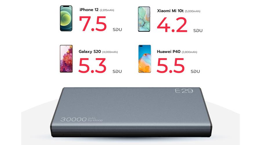 แบตสำรอง Eloop E29 30000mAh Power Bank ราคา