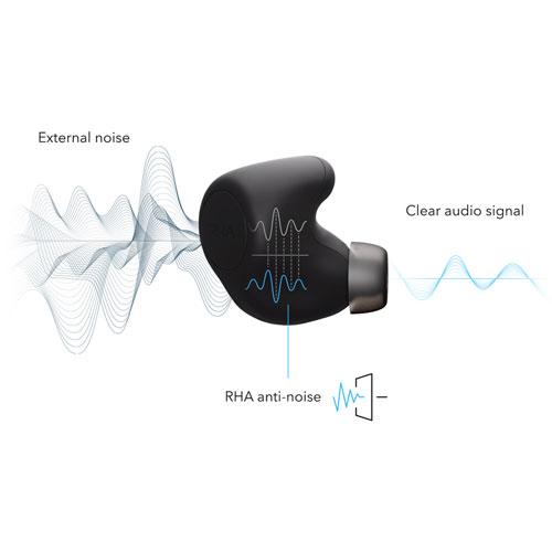 หูฟังไร้สาย RHA TrueControl ANC True Wireless ตัดเสียงรบกวน