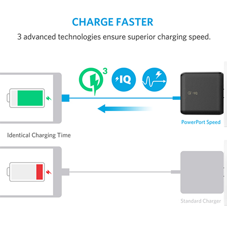 Anker PowerPort Speed 2 Quick Charge 3.0 Adapter ราคา