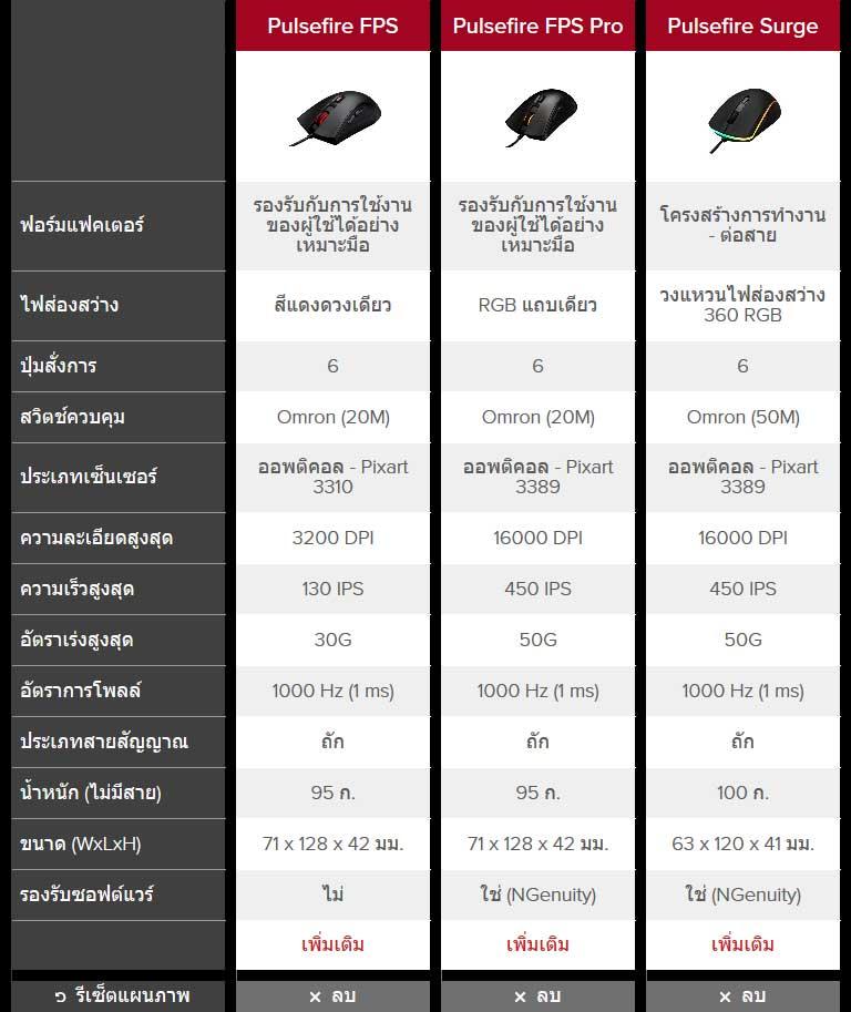 เมาส์ HyperX Pulsefire Tech Spec