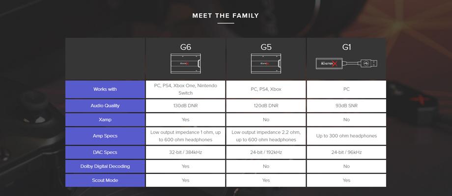 Creative BlasterX G6 Soundcard สเปค